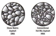 دانلود نشریه 206(طراحی و ارزیابی مخلوط های آسفالتی SMA)